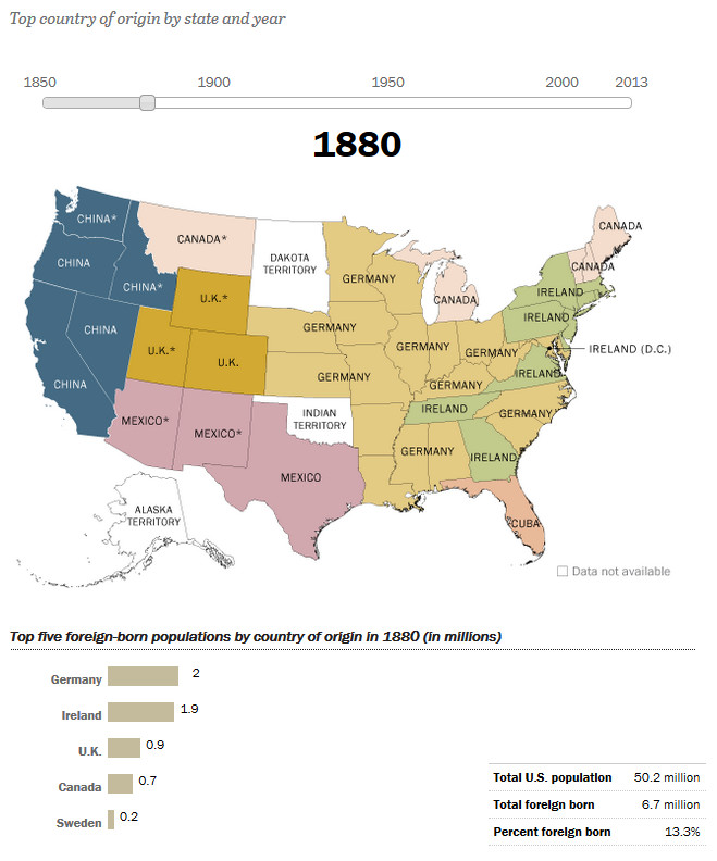 How America's Source of Immigrants Has Changed in the States: 1880