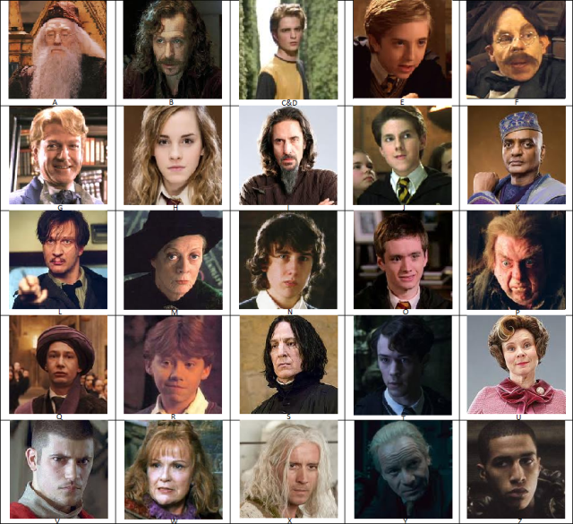 Harry Potter Book Characters : Harry potter facts for fans fact