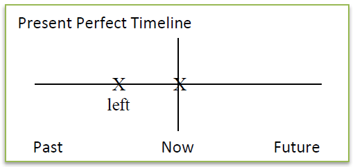 Present Perfect Timeline