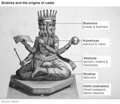 Caste system in Hinduism of India