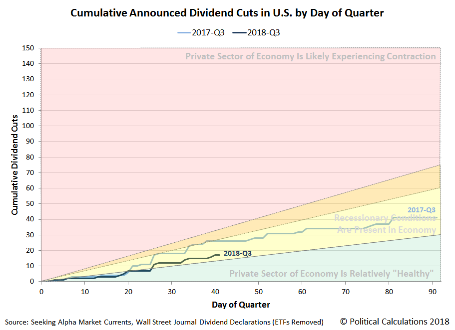 Cumulative Announced Dividend Cuts in U.S. by Day of Quarter in 2018, Snapshot 2018-06-27