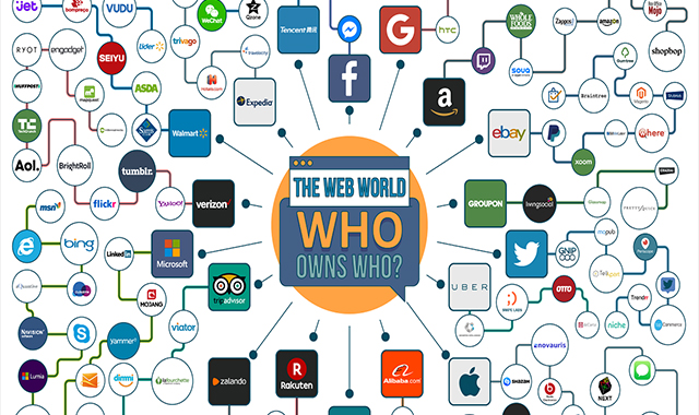 The Web World: Who Owns Who?