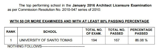 Top performing schoolJanuary 2016 Architect board exam