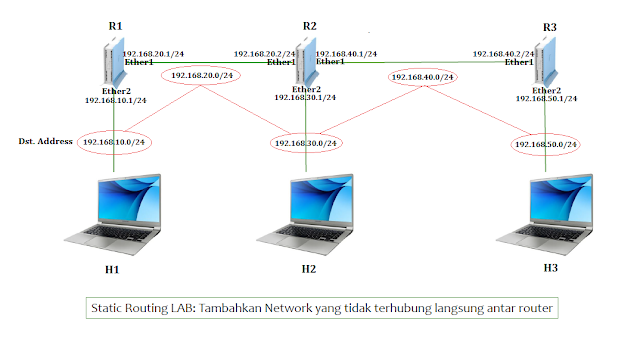 Routing Static Pada Router Mikrotik - Cinta Networking