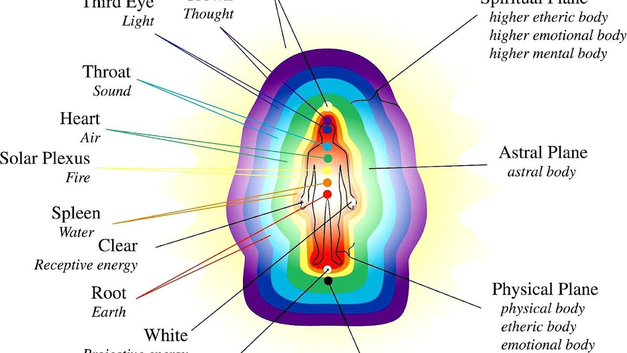 hight resolution of chakra chakra energy system