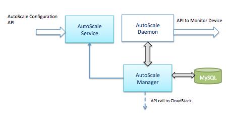AutoScaling in CloudStack   Tuna