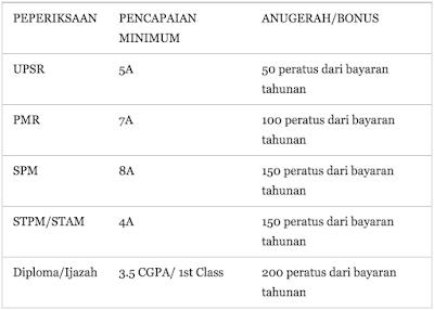insentif bonus takaful dan insurans