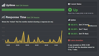 UPTIME SERVER NIAGAHOSTER