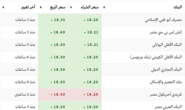 سعر الدولار اليوم في بنوك مصر الاربعاء 15/3/2017  (سعر الدولار اليوم)