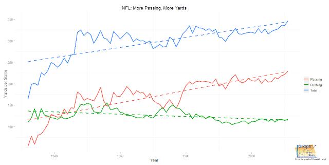 nfl rushing yards per year annually