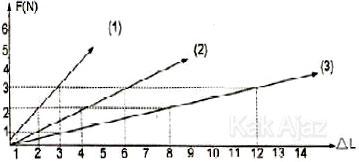 Grafik hubungan antara gaya (F) dan pertambahan panjang (∆L)