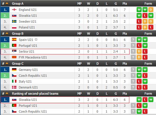 Nhận định U21 Serbia vs U21 Tây Ban Nha