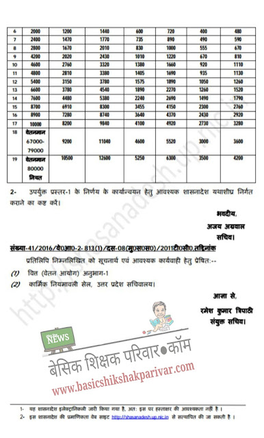 http://www.basicshikshakparivar.com/2016/08/HRA-hike-20-percent-click-to-see-govt-order.html
