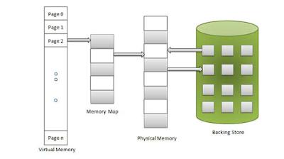 Perbedaan Virtual Memory Dan Video RAM