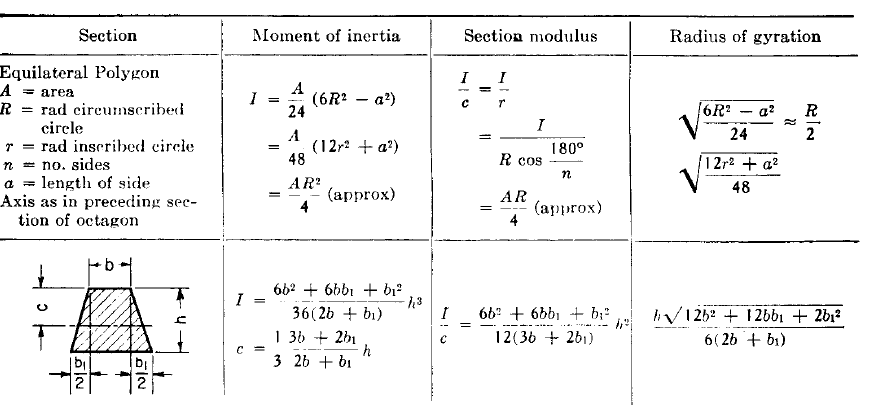 C-Evil Engineering: Sectional Properties for various cross ...