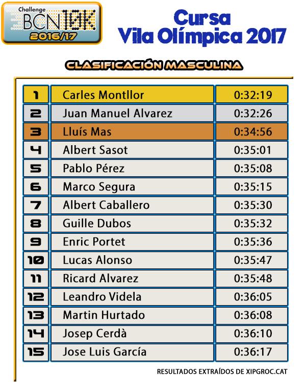 Clasificación Masculina 10K - Cursa Vila Olímpica 2017