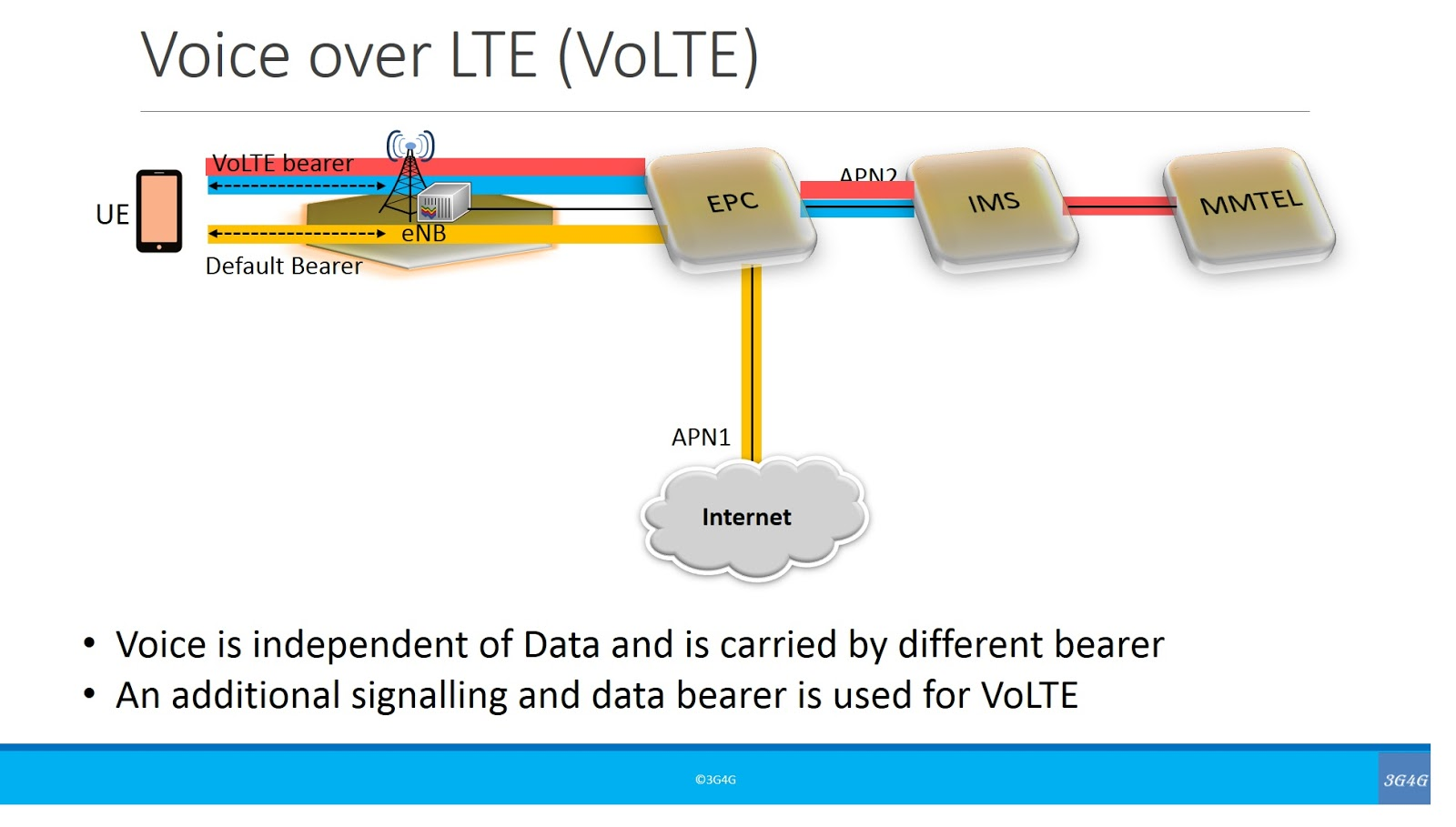 The 3G4G Blog: VoLTE