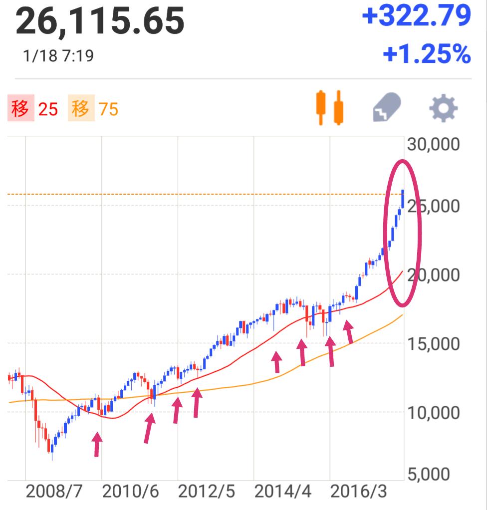 フィラ デルフィア 半導体 株 指数 SOX指数(フィラデルフィア半導体株指数)チャート|チャート広場