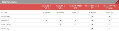 Spesifikasi Sistem Keamanan Tipe Honda HR-V