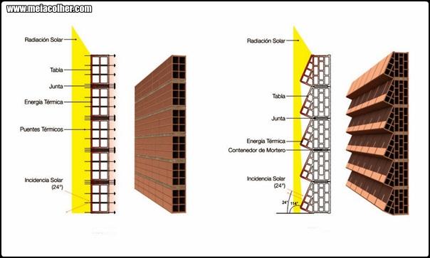 tijolo isolador na parede