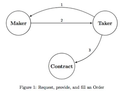 Airswap peer-to-peer protocol