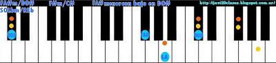 acorde piano chord (FA#m con bajo en DO#) o (SOLbm bajo en REb)