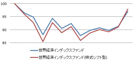 世界経済インデックスファンド、世界経済インデックスファンド(株式シフト型)値動き