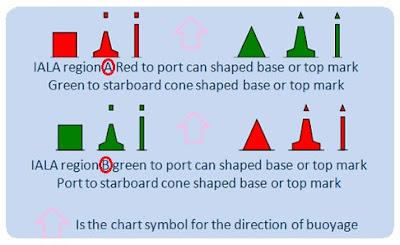 perbedaan IALA Buoy Sistem region