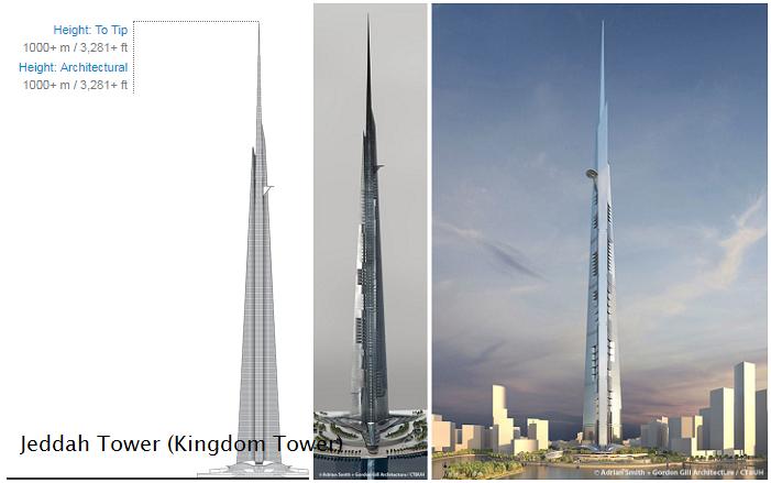 100 Gedung Tertinggi di Dunia