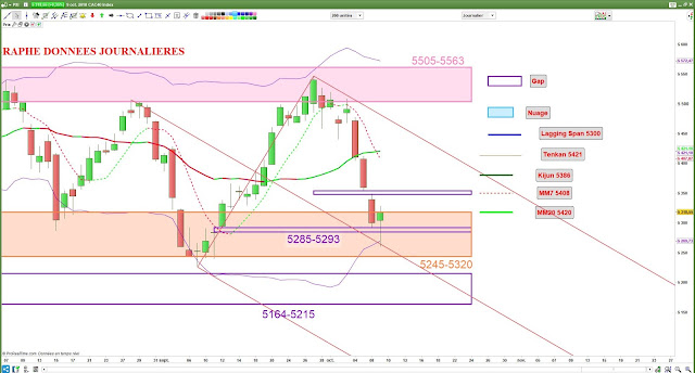 analyse technique CAC40 [09/10/18] -