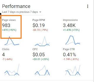 Google Adsense Page view