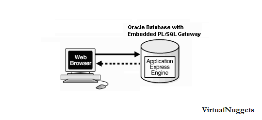 Oracle APEX - Gateway