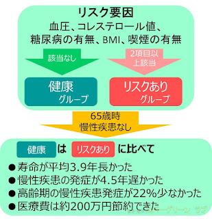 医療費節約 寿命 慢性疾患 血圧 コレステロール糖尿病 BMI 喫煙