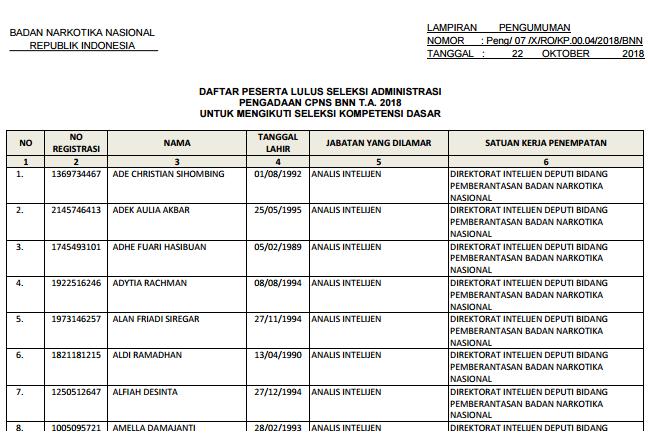 Hasil Seleksi Administrasi Badan Narkotika Nasional