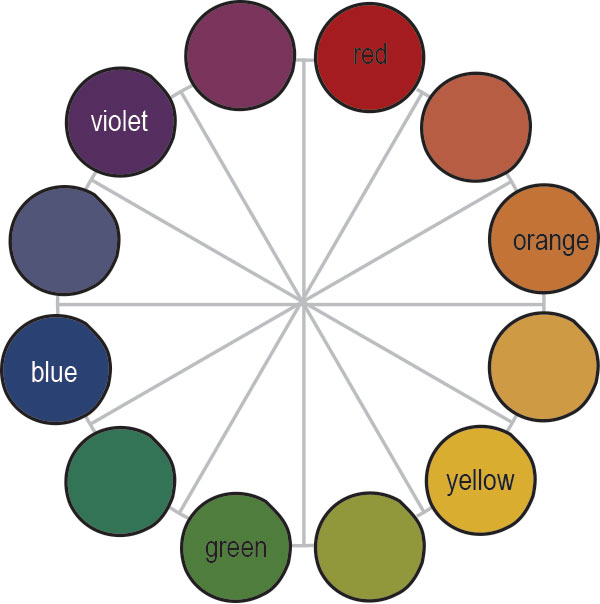 Baublicious The Color Wheel One Big Happy Family