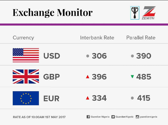 Here S The Latest Dollar To Naira Pounds And Euro Exchange Rate Today May 1 2017 At Bank Parallel Market In Lagos
