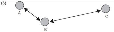 Teori Interaksi gravitasi