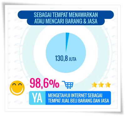 Hasil survey APJII 2016
