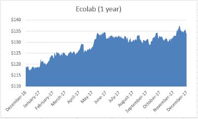 Ecolab Dividend Aristocrat chart