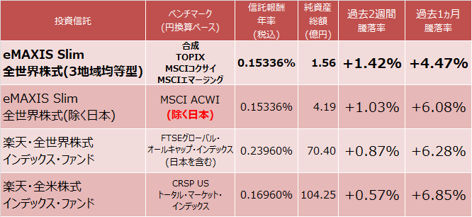 eMAXIS Slim 全世界株式(3地域均等型)、eMAXIS Slim 全世界株式(除く日本)、楽天・全世界株式インデックス・ファンド、楽天・全米株式インデックス・ファンドの成績比較表