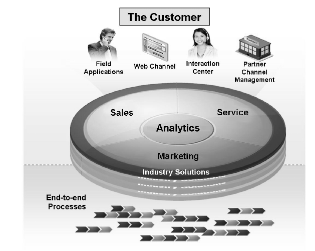 customer relationship management is mainly used by