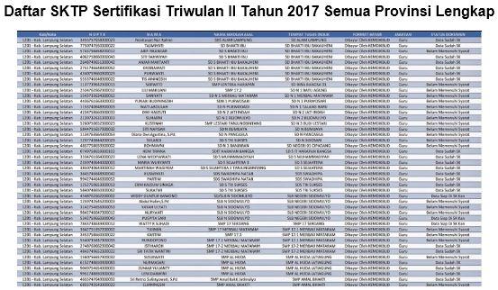 Daftar SKTP Sertifikasi Triwulan II Tahun 2017 Semua Provinsi Lengkap