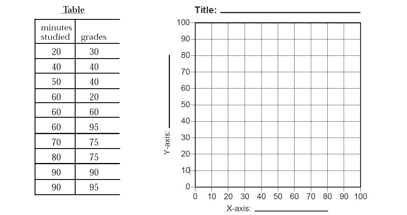Printables. Scatterplot Worksheet. Mywcct Thousands of