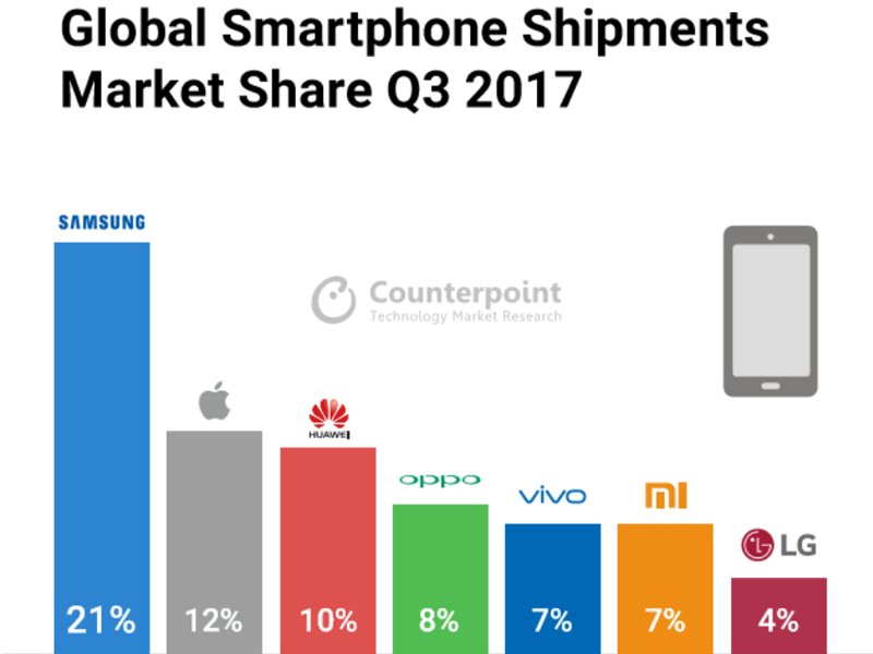 Top 7 Smartphone Brands in Global Market Share Shipments