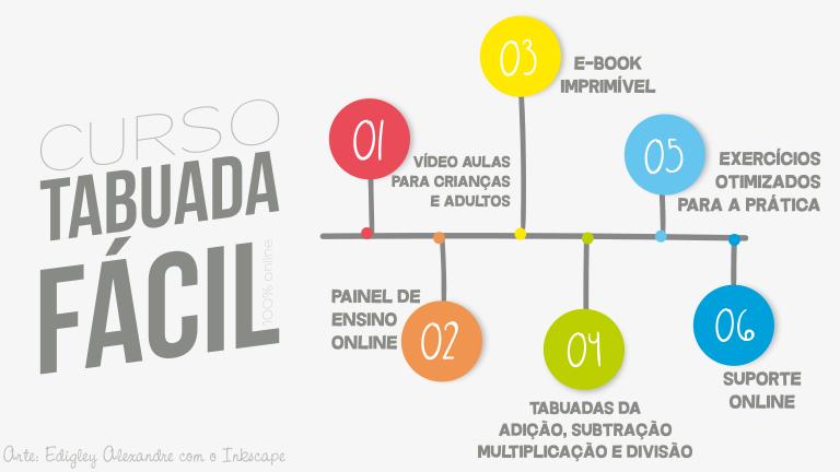 Curso online Tabuada Fácil: simplesmente a melhor forma para aprender a tabuada