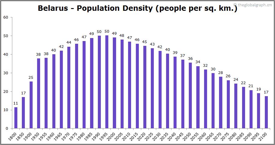 Belarus  Population Density (people per sq. km.)