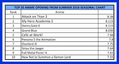Summer 2018 Top Anime Opening