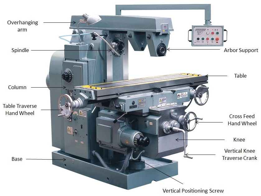 Horizontal Milling Machine >> What Is Milling Machine Operation Parts And Types Mechanical