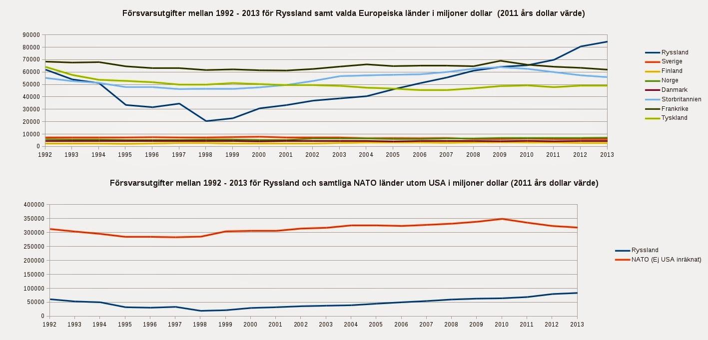 Nato har fordubblat antalet flygangrepp