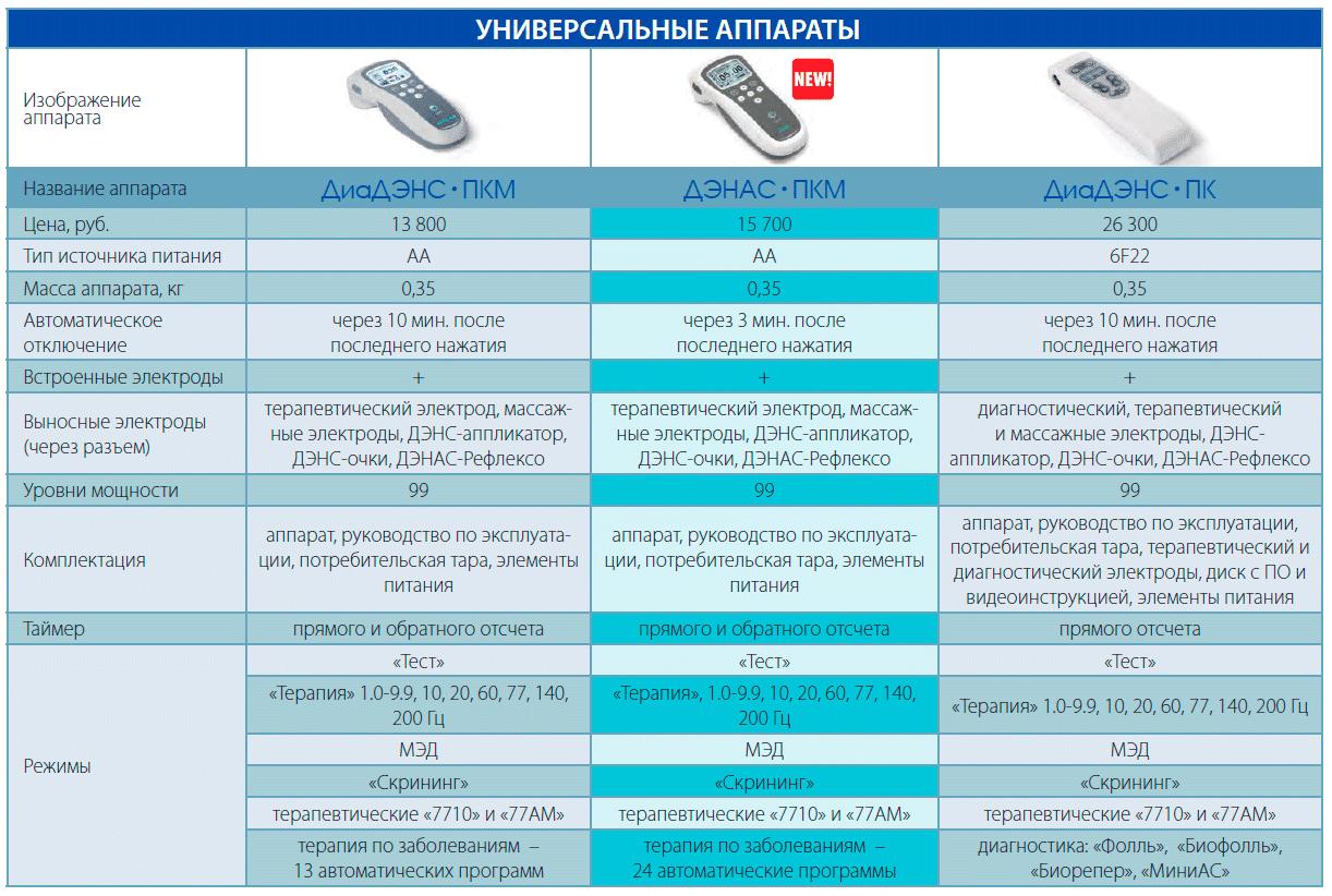 Сравнительная характеристика универсальных моделей - ДиаДЭНС-ПКМ 3 (2011 г.), ДЭНАС-ПКМ 2014 г. или ДиаДЭНС-ПКМ 4, ДиаДЭНС-ПК